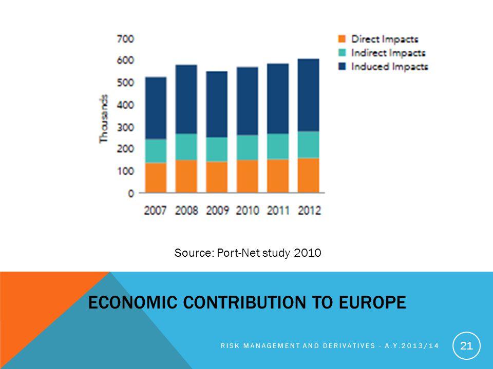 Economic Contribution to Europe