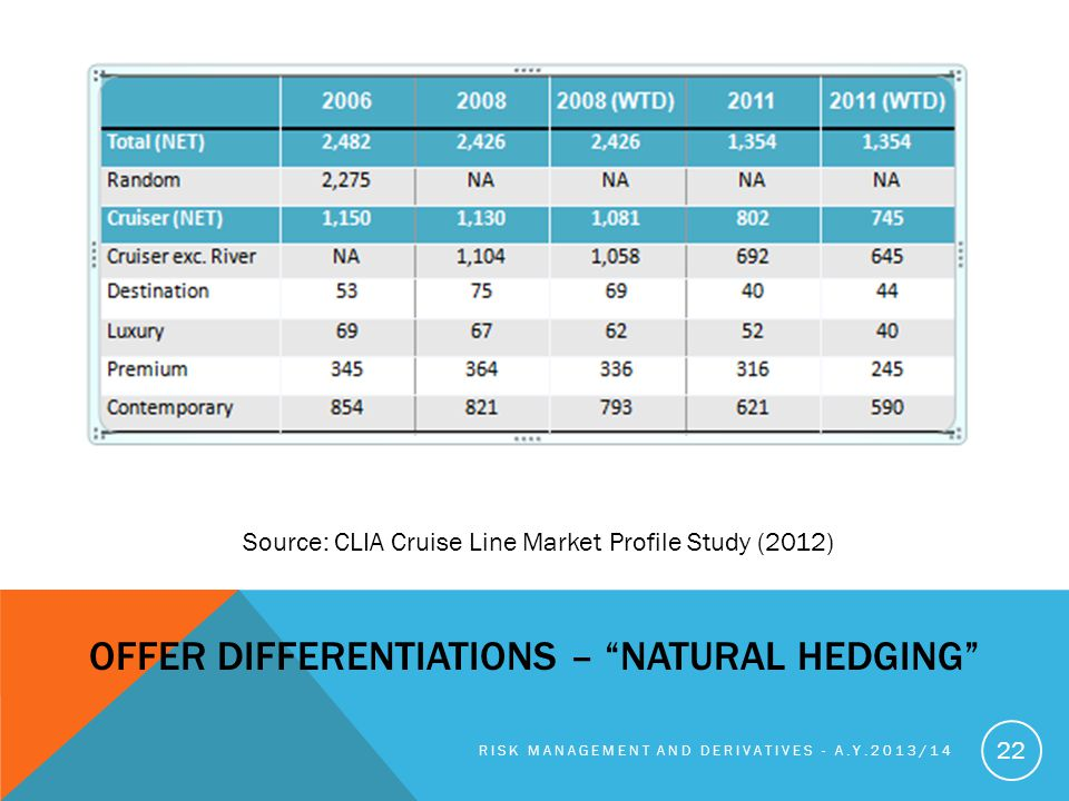 Offer differentiations – Natural Hedging