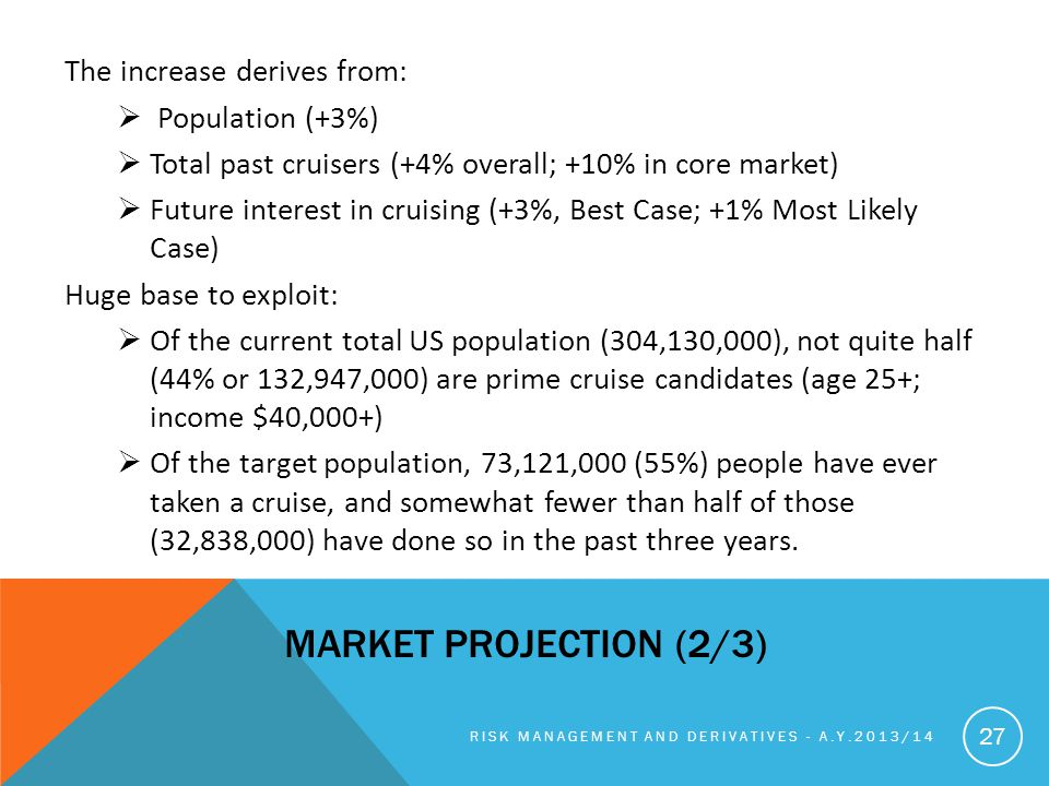 Market projection (2/3) The increase derives from: Population (+3%)