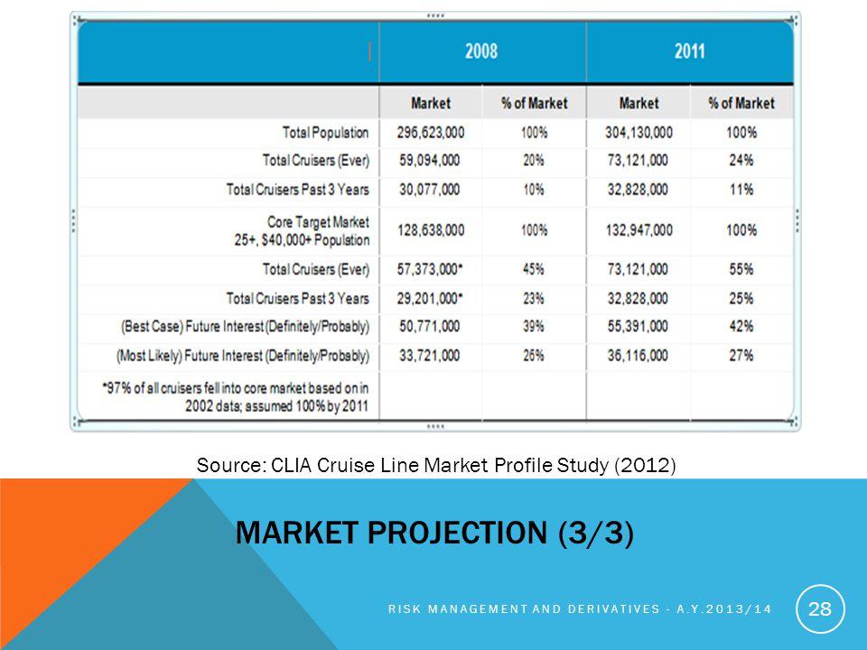 Source: CLIA Cruise Line Market Profile Study (2012)