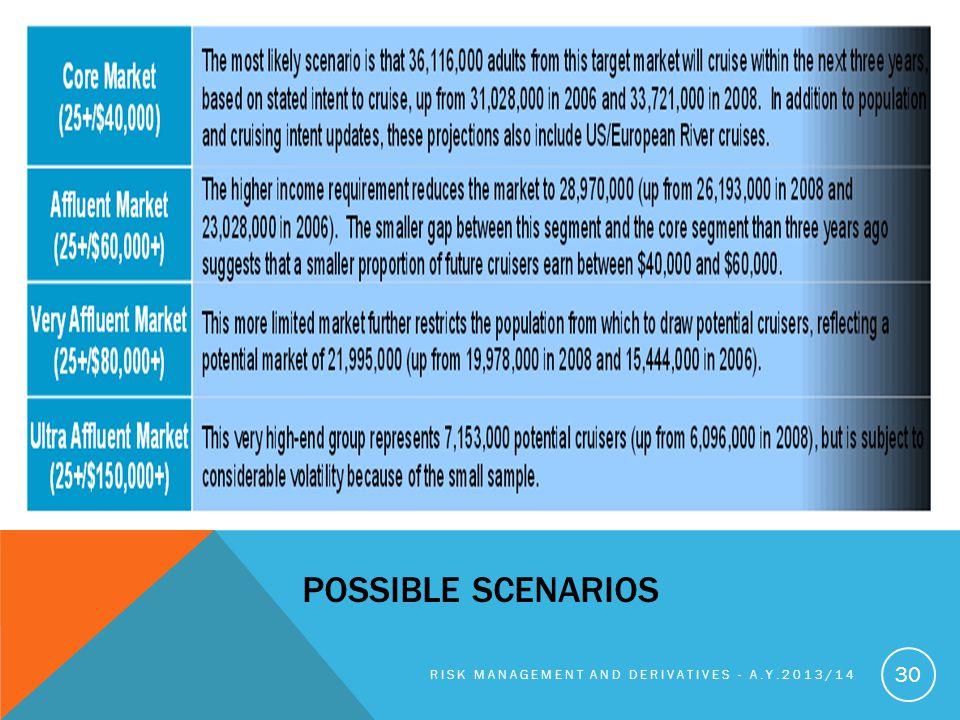 Possible scenarios Risk management and derivatives - A.y.2013/14