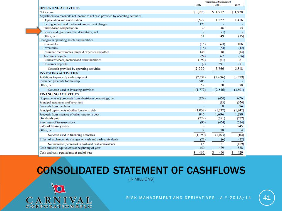 Consolidated statement of cashflowS