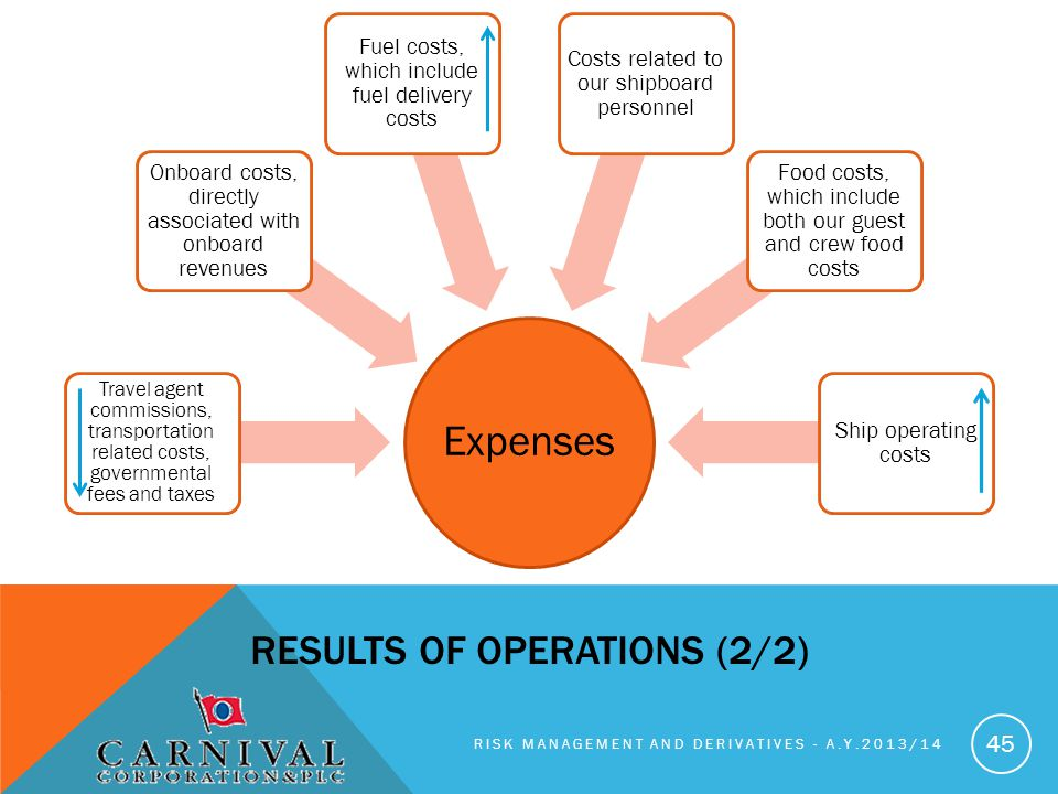 Expenses Results of operations (2/2)