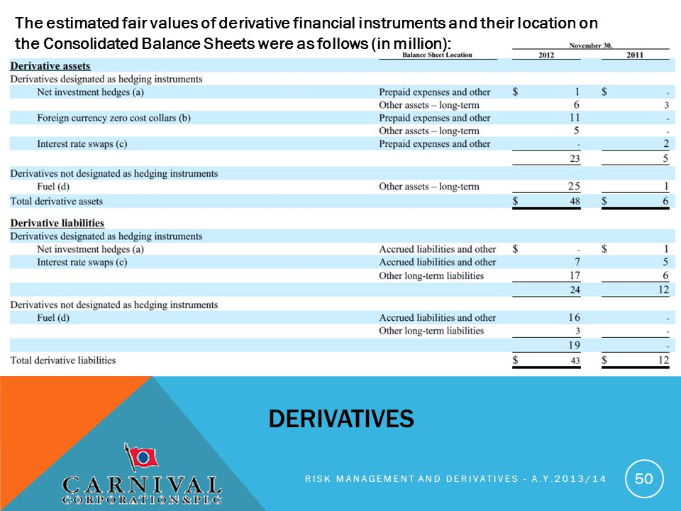 The estimated fair values of derivative financial instruments and their location on the Consolidated Balance Sheets were as follows (in million):
