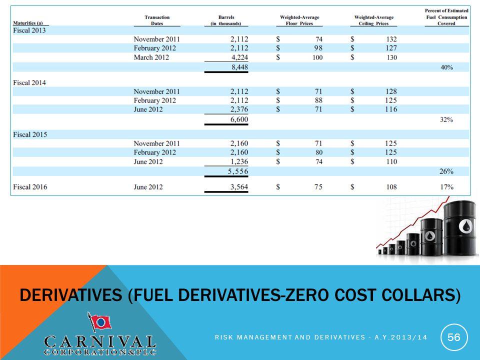 DERIVATIVES (fuel derivatives-zero cost collars)