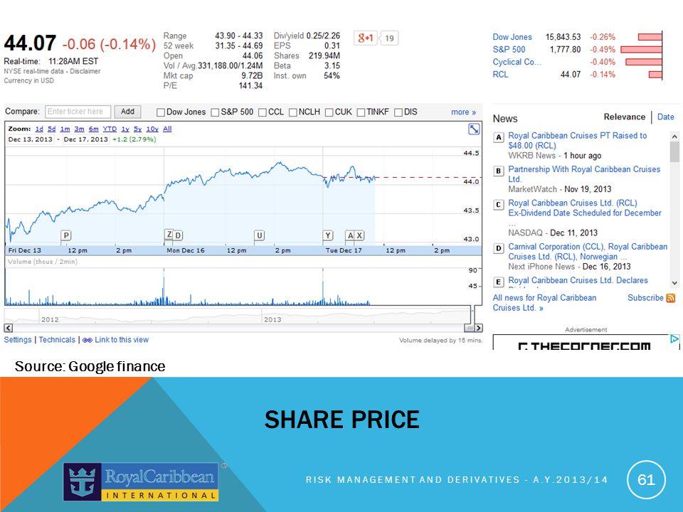 Share price Source: Google finance