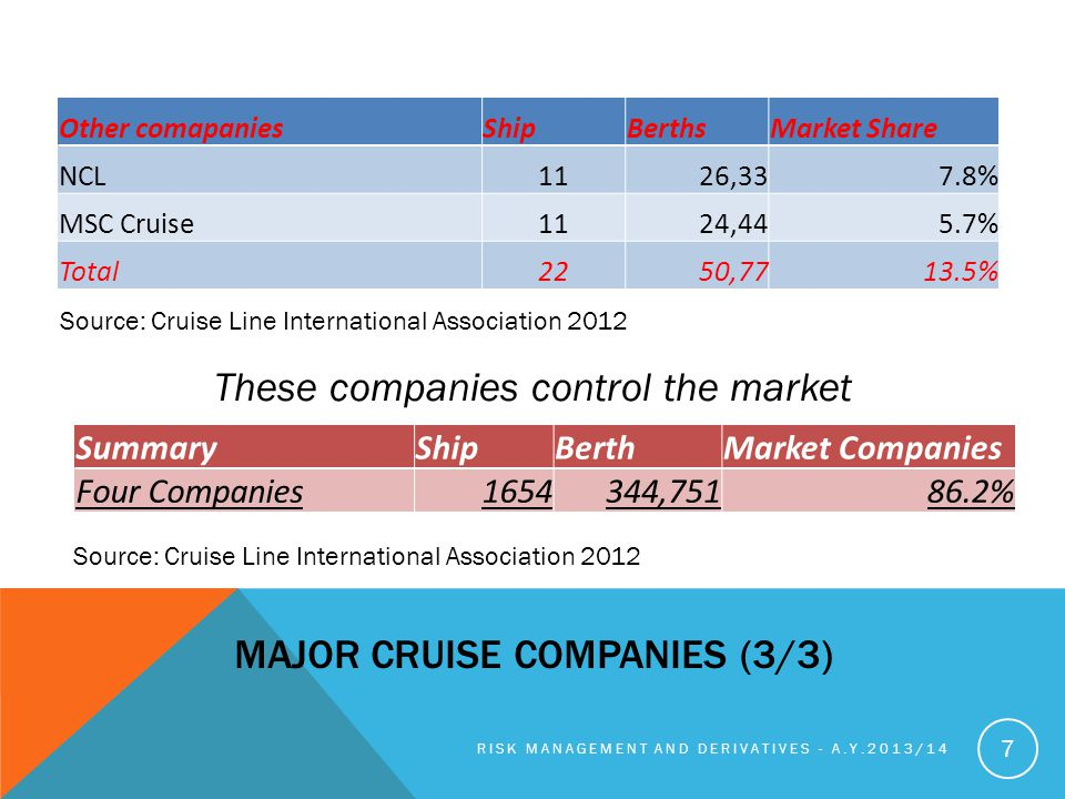Major cruise companies (3/3)