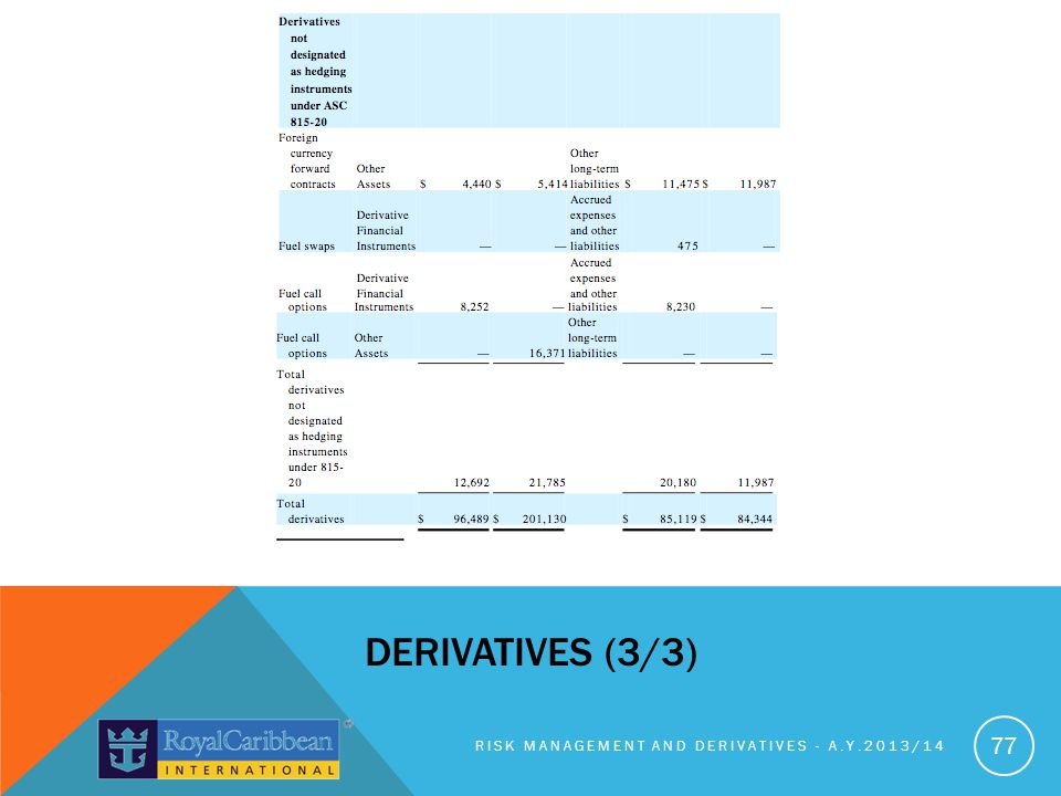 derivATIVES (3/3) Risk management and derivatives - A.y.2013/14