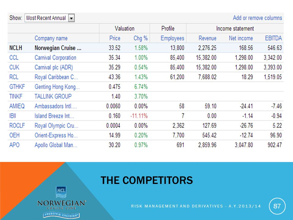 the competitors Risk management and derivatives - A.y.2013/14
