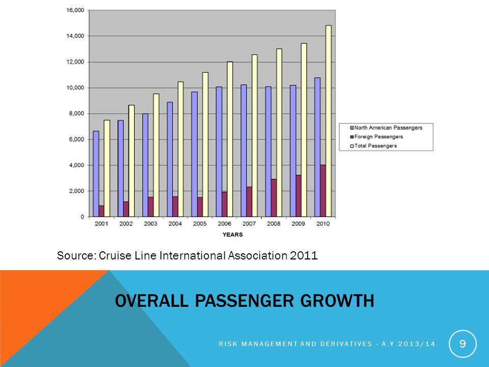 Overall passenger growth
