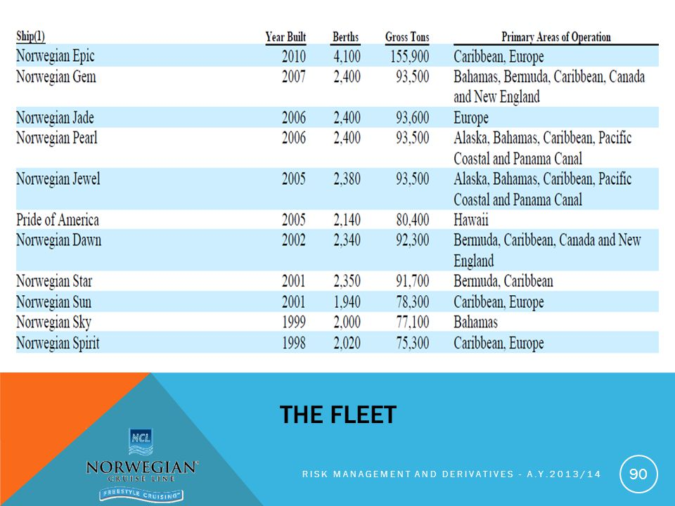 The fleet Risk management and derivatives - A.y.2013/14