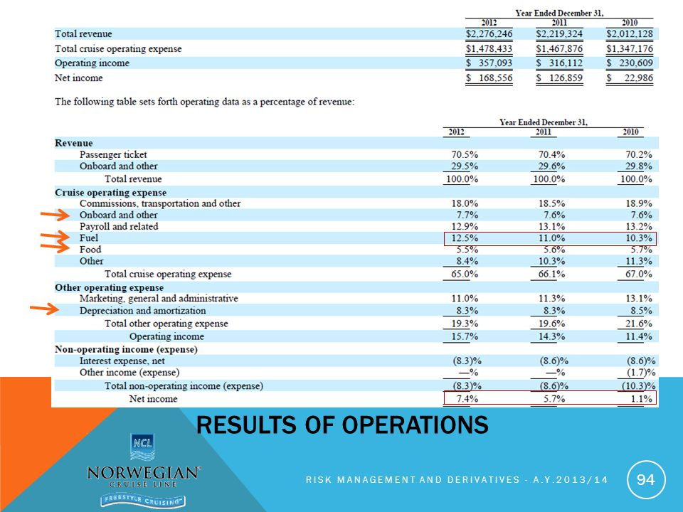 Results of operations Risk management and derivatives - A.y.2013/14