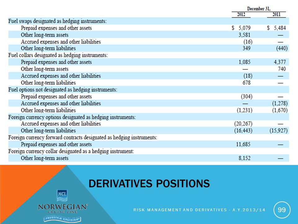 Derivatives positions