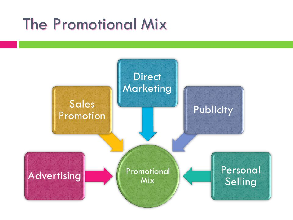 The Promotional Mix Direct Marketing Sales Promotion Publicity