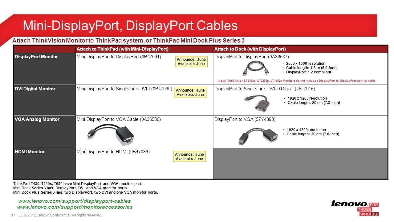 Mini-DisplayPort, DisplayPort Cables