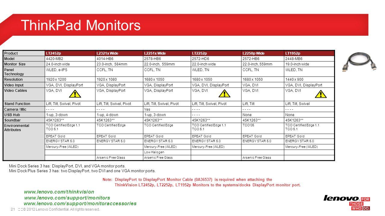 ThinkPad Monitors www.lenovo.com/thinkvision
