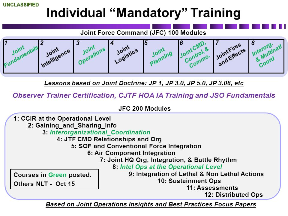 Individual Mandatory Training