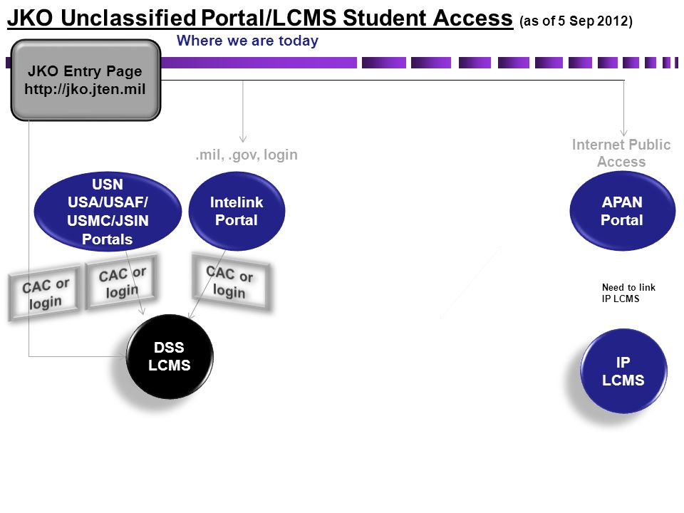 Internet Public Access USA/USAF/ USMC/JSIN Portals