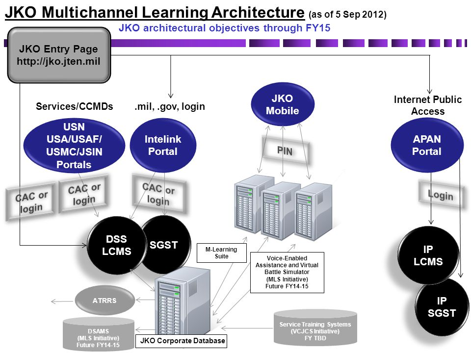 JKO Multichannel Learning Architecture (as of 5 Sep 2012)