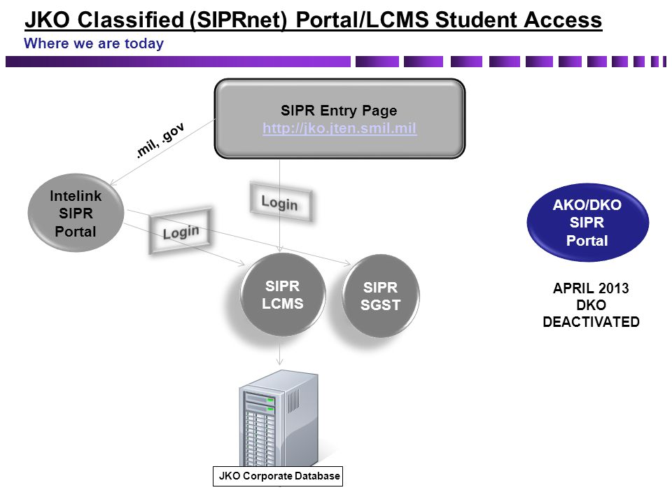 JKO Classified (SIPRnet) Portal/LCMS Student Access