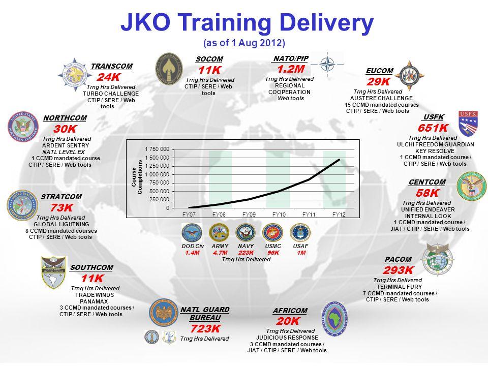 JKO Training Delivery 11K 1.2M 24K 29K 30K 651K 58K 73K 293K 11K 20K