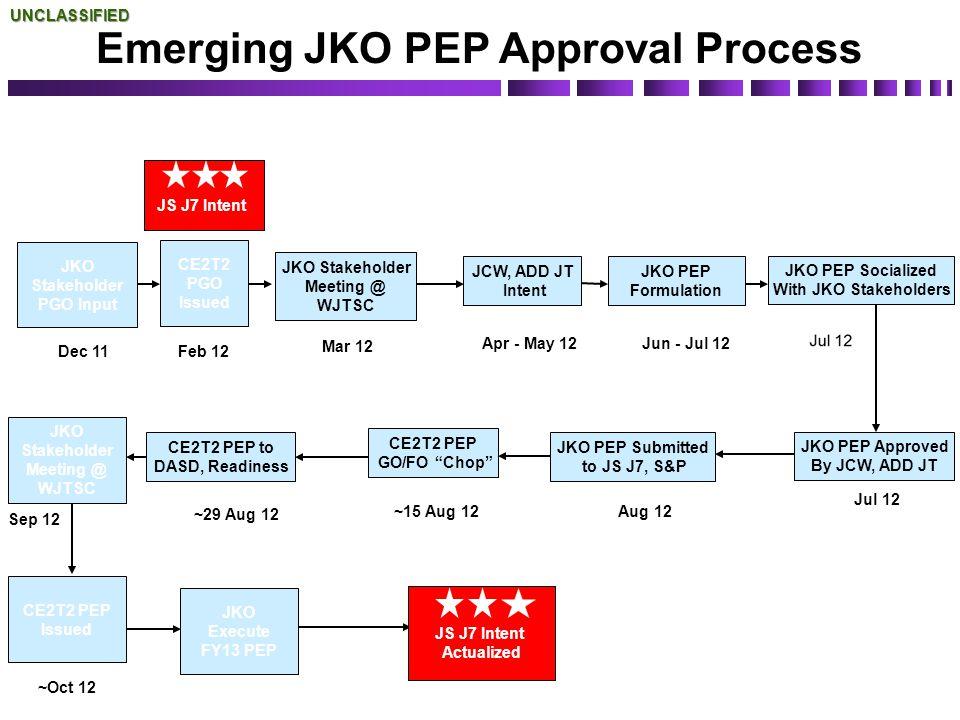 Emerging JKO PEP Approval Process