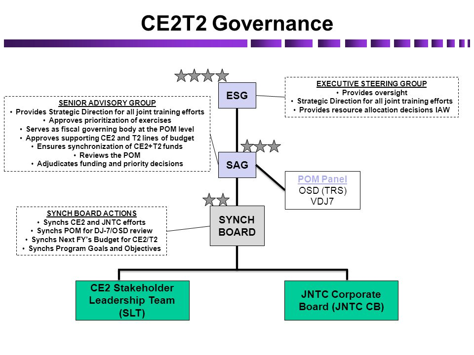 CE2T2 Governance ESG SAG SYNCH BOARD
