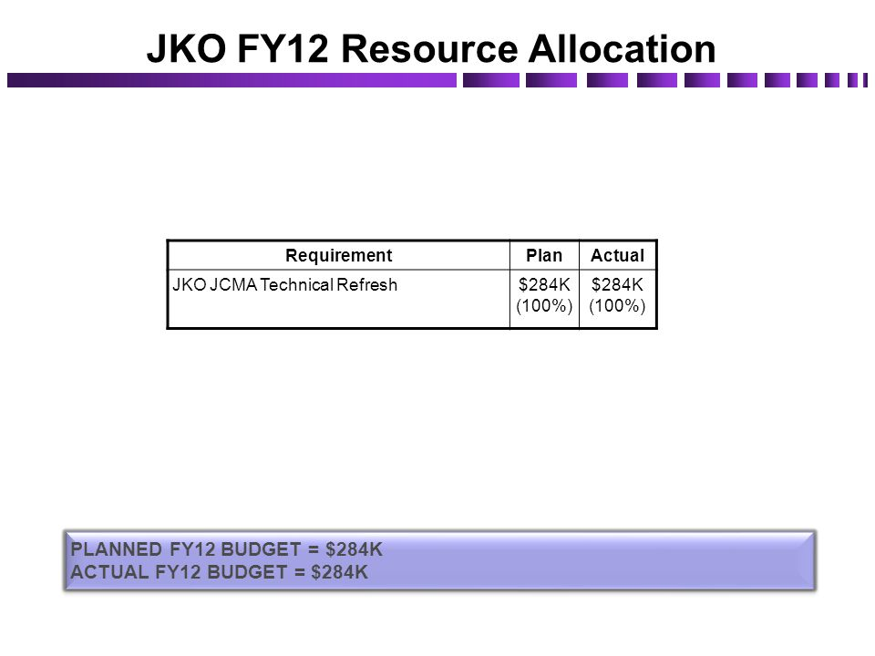 JKO FY12 Resource Allocation