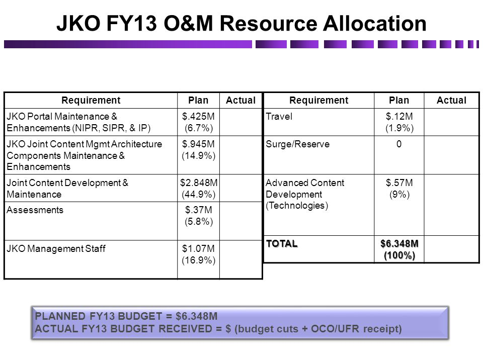 JKO FY13 O&M Resource Allocation