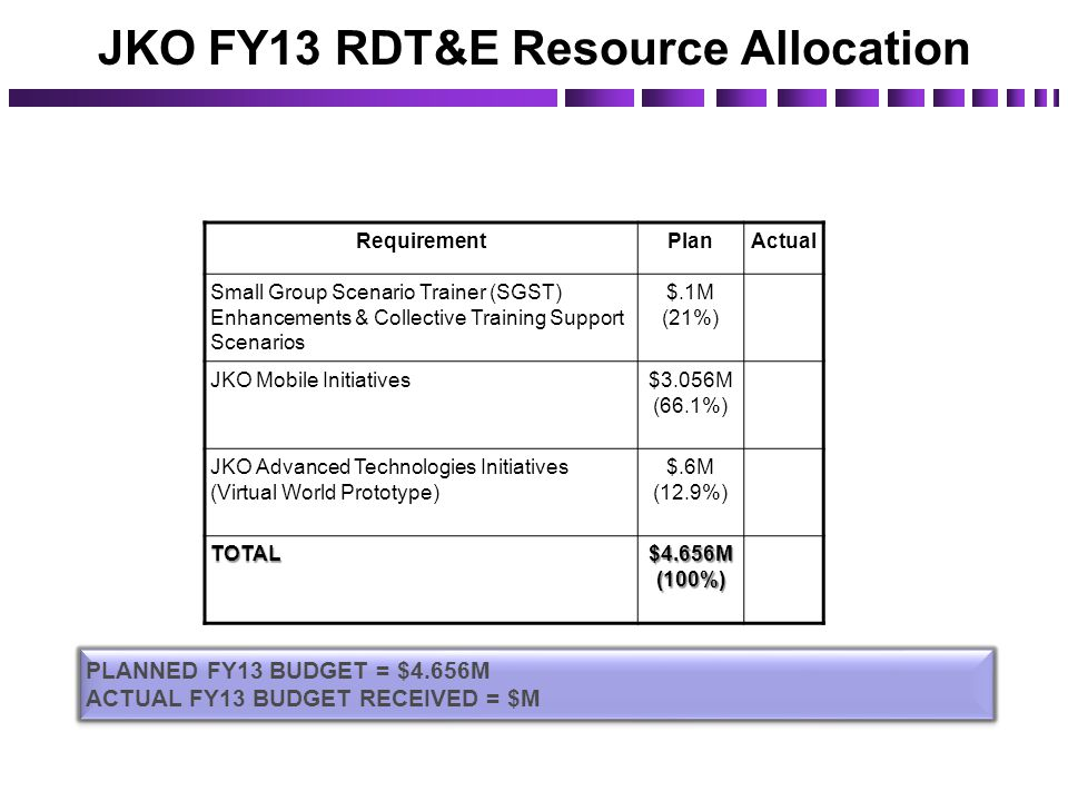 JKO FY13 RDT&E Resource Allocation