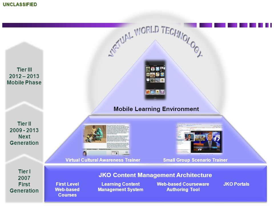 Back Up Slides VIRTUAL WORLD TECHNOLOGY Mobile Learning Environment
