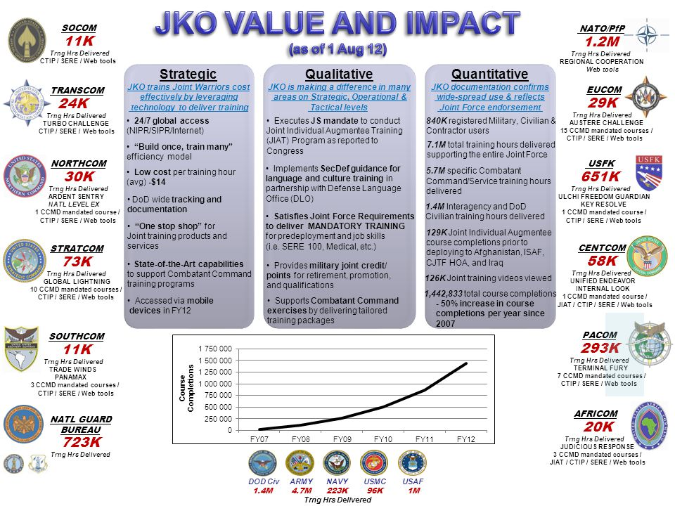 JKO VALUE AND IMPACT (as of 1 Aug 12) 11K 1.2M Strategic Qualitative