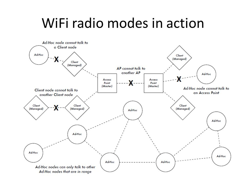 WiFi radio modes in action