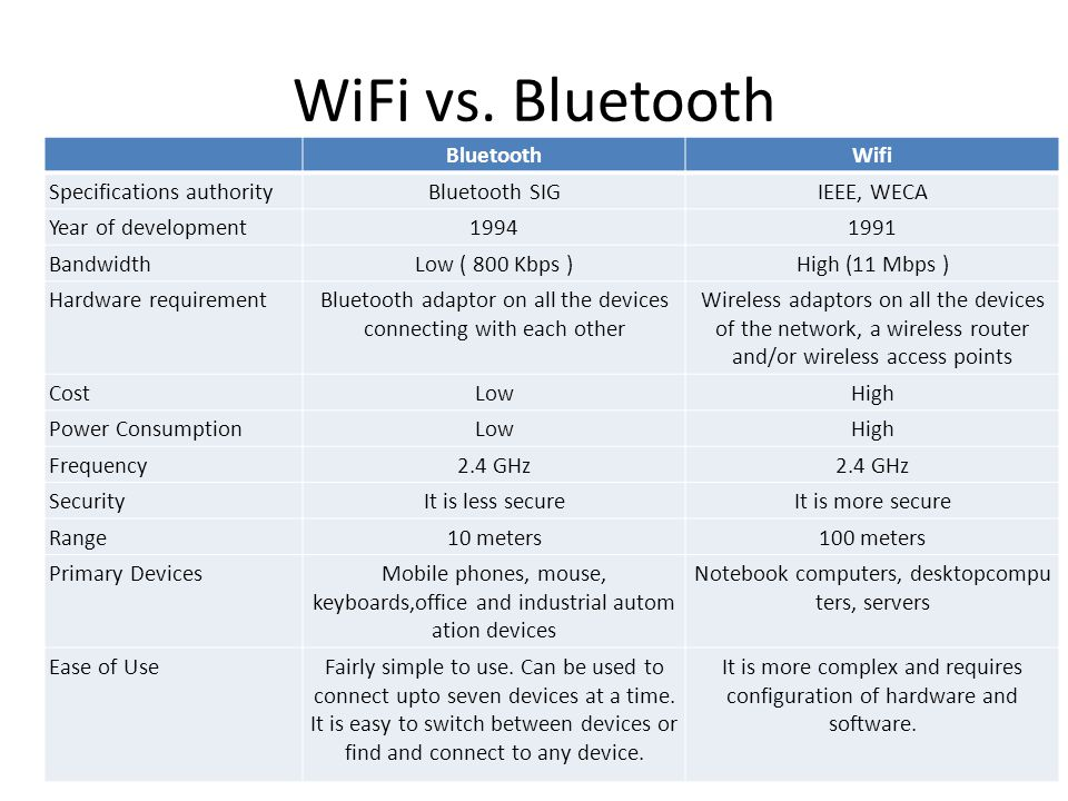 WiFi vs. Bluetooth Bluetooth Wifi Specifications authority