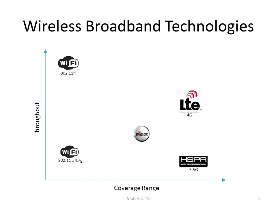 Wireless Broadband Technologies