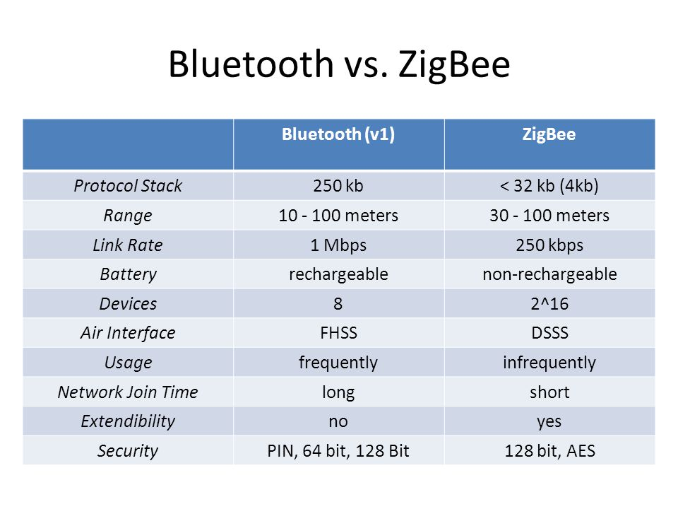 Bluetooth vs. ZigBee Bluetooth (v1) ZigBee Protocol Stack 250 kb