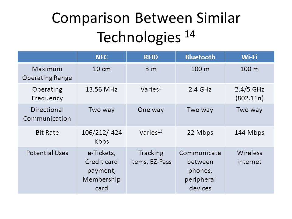 Comparison Between Similar Technologies 14