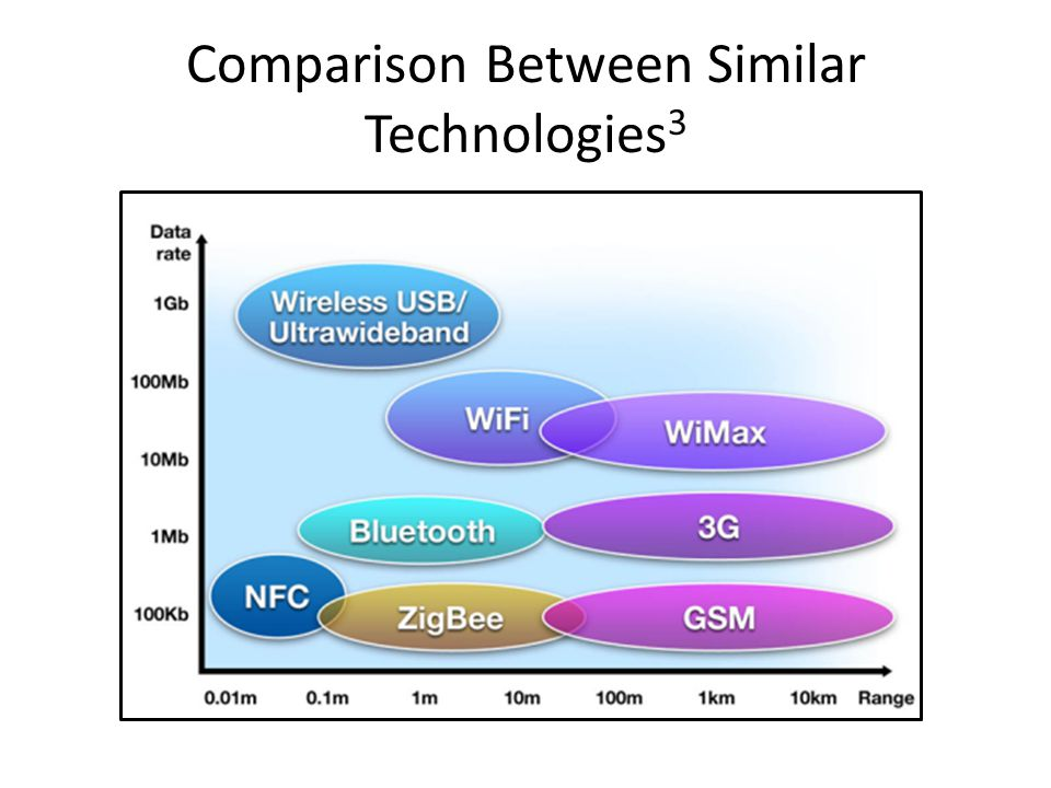 Comparison Between Similar Technologies3