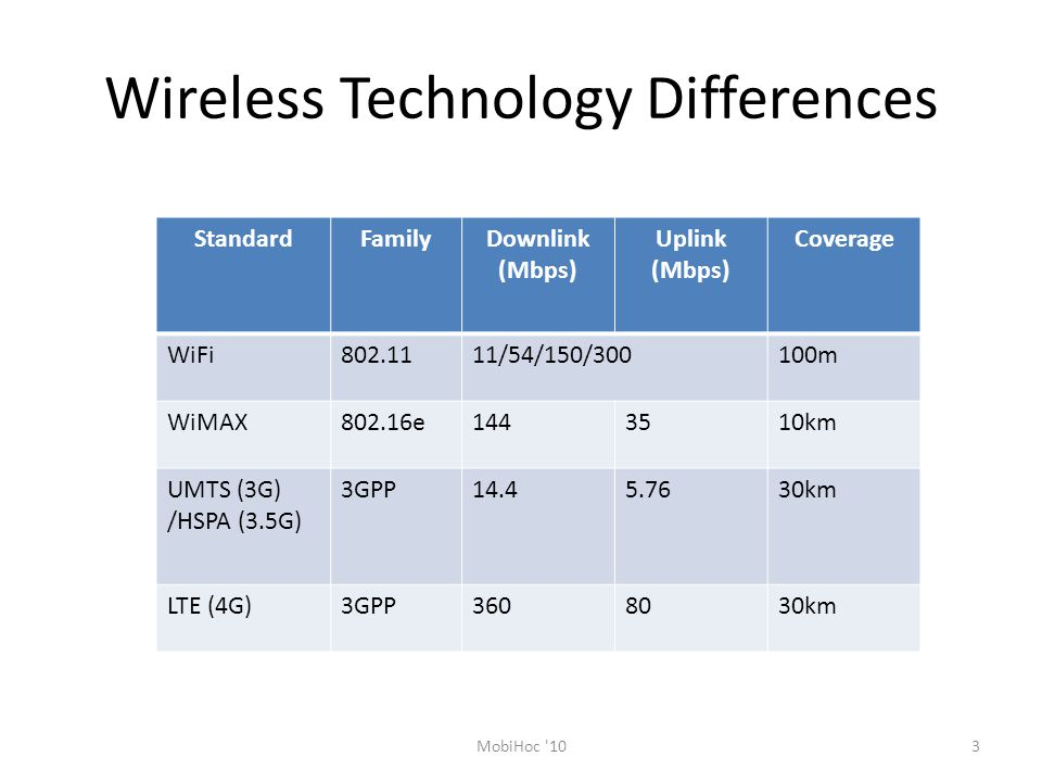 Wireless Technology Differences
