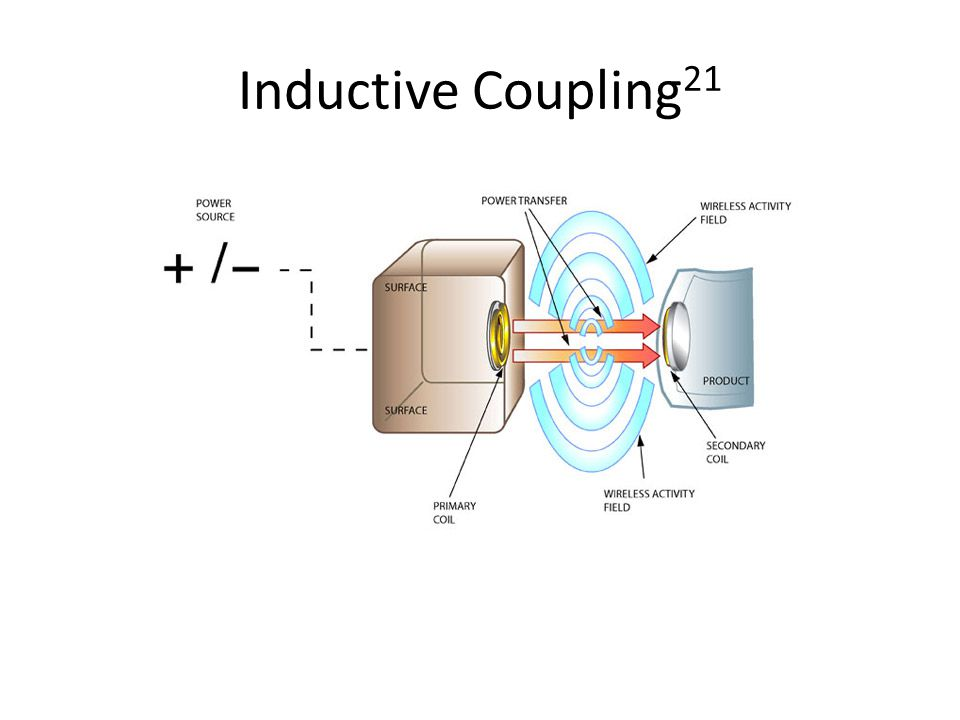 Inductive Coupling21