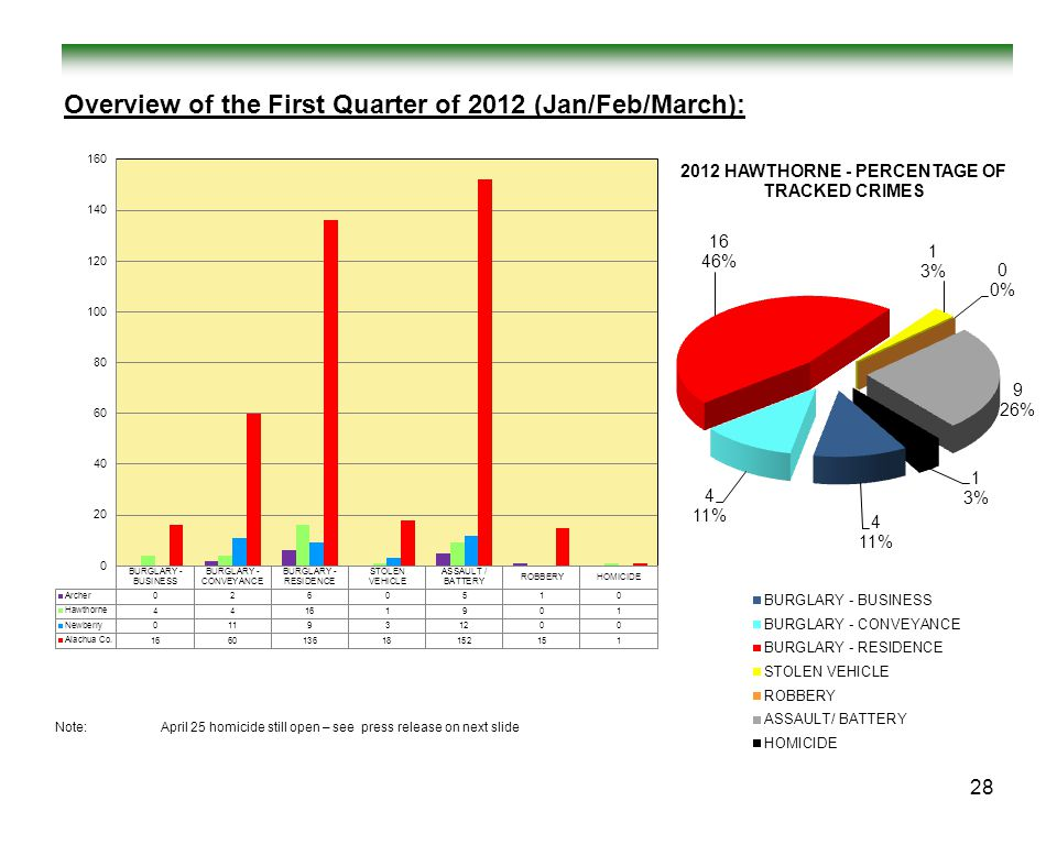 Overview of the First Quarter of 2012 (Jan/Feb/March):