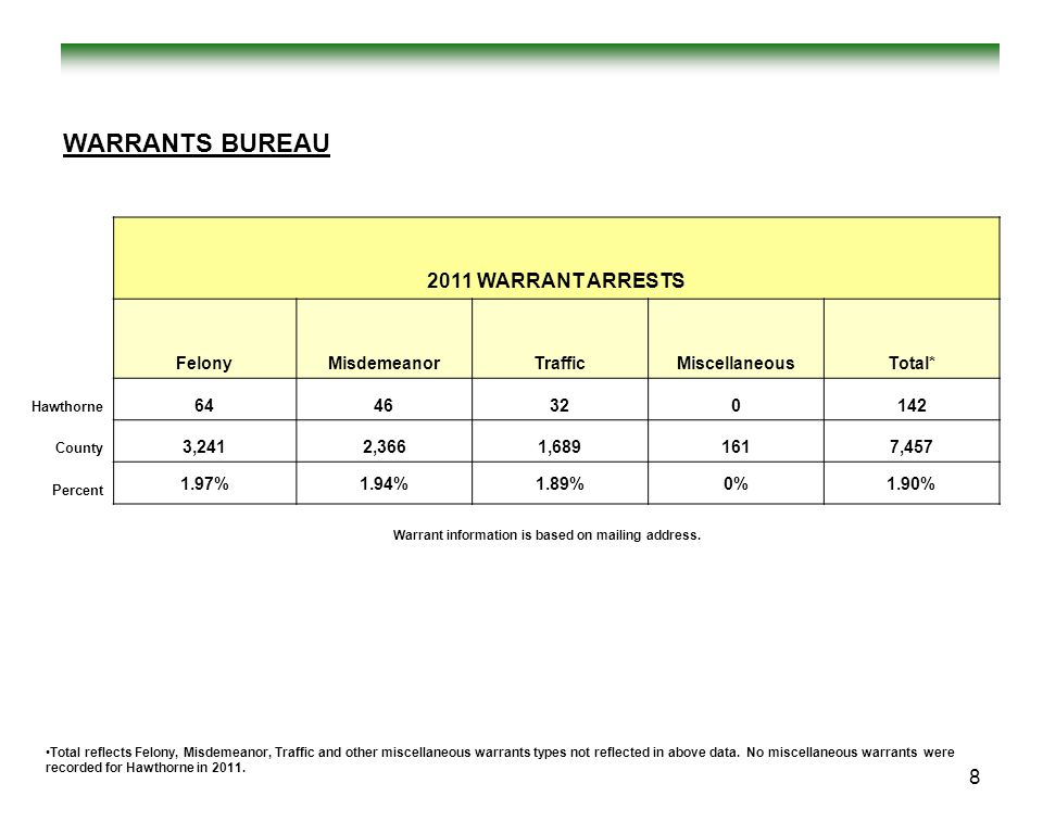 WARRANTS BUREAU 2011 WARRANT ARRESTS Felony Misdemeanor Traffic