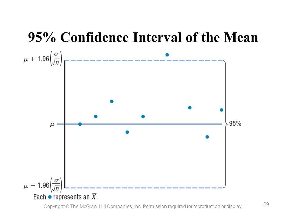 95% Confidence Interval of the Mean