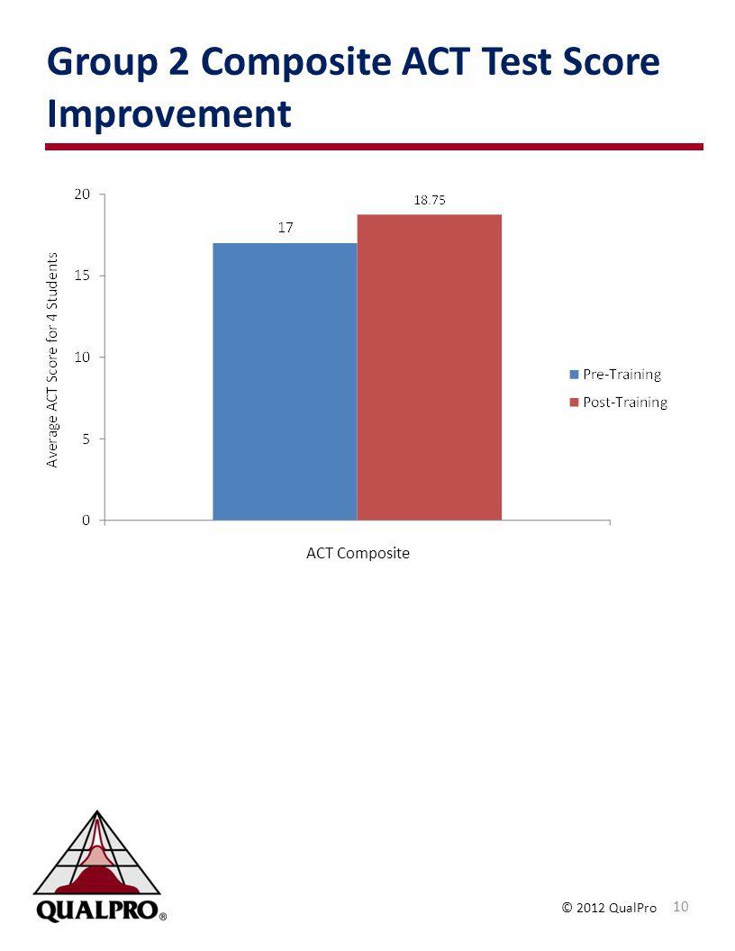 Group 2 Composite ACT Test Score Improvement