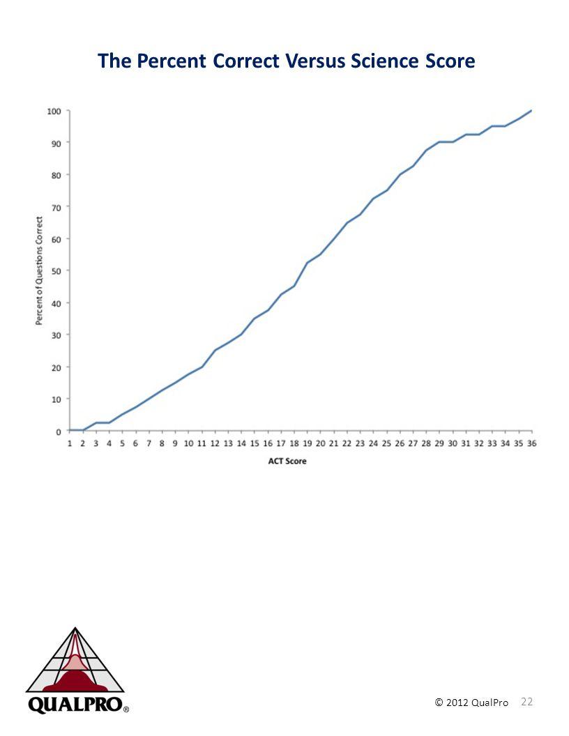 The Percent Correct Versus Science Score