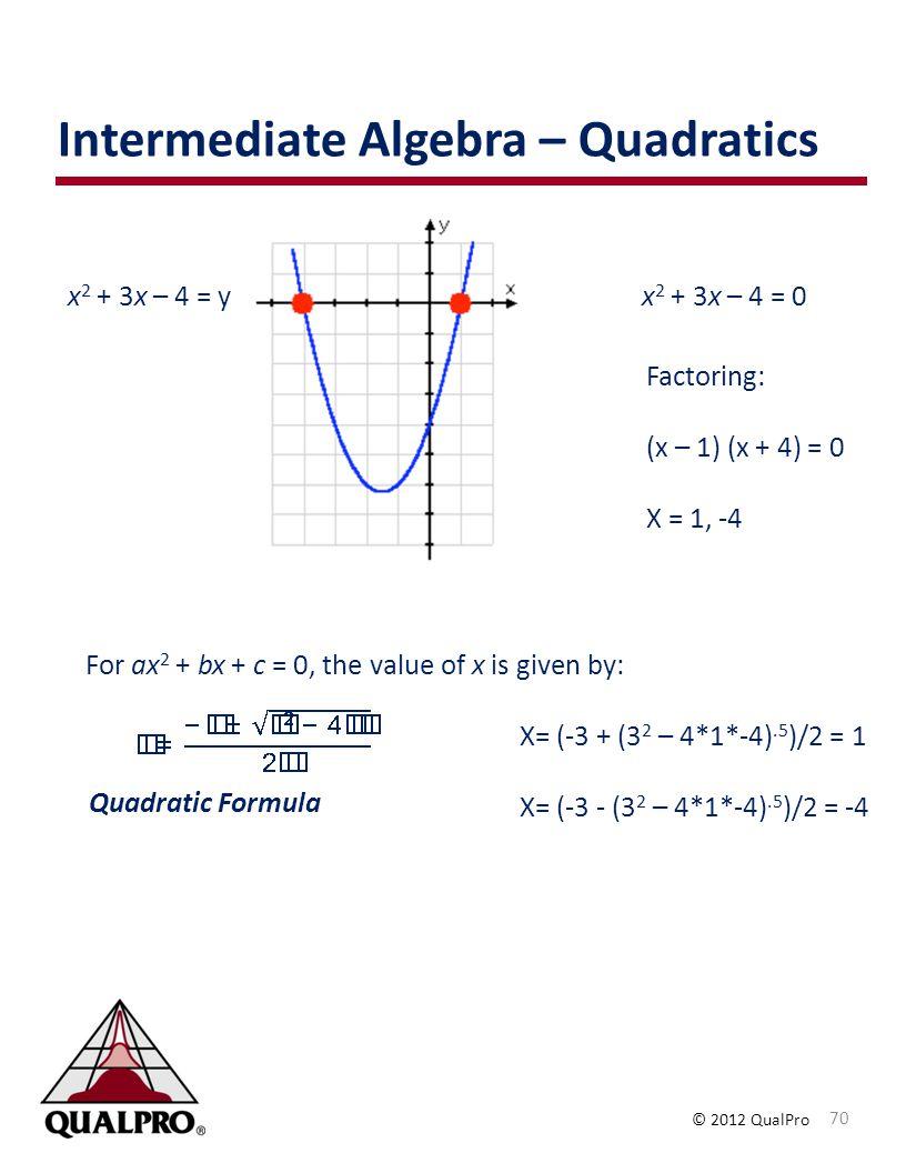Intermediate Algebra – Quadratics