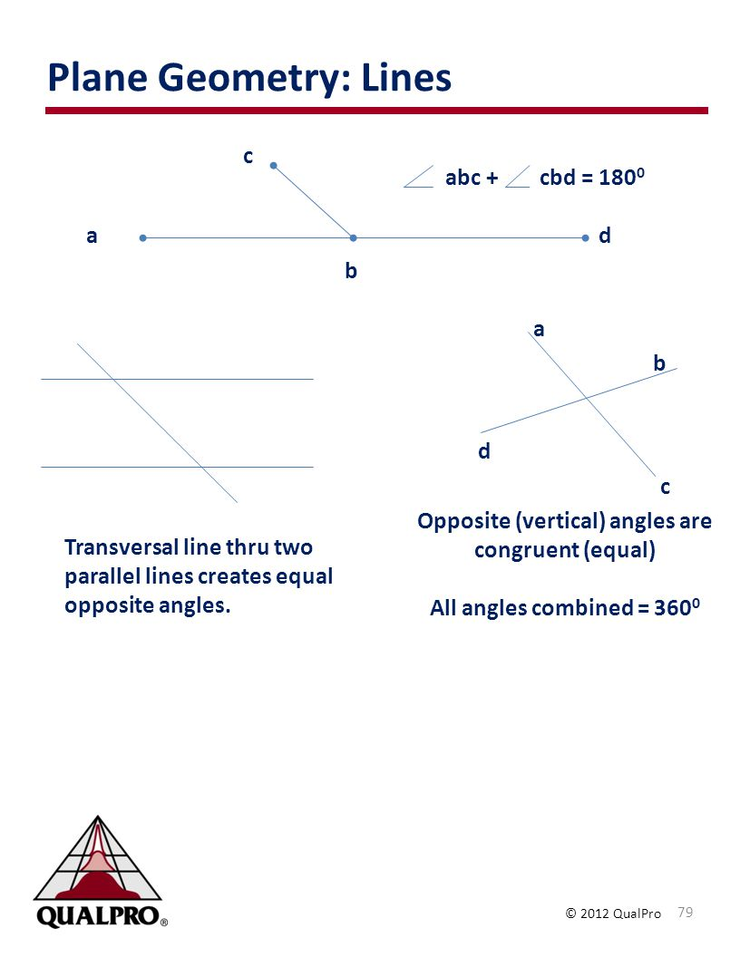 Opposite (vertical) angles are congruent (equal)
