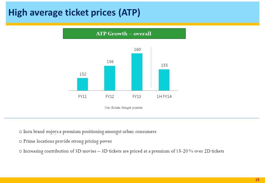 High average ticket prices (ATP)