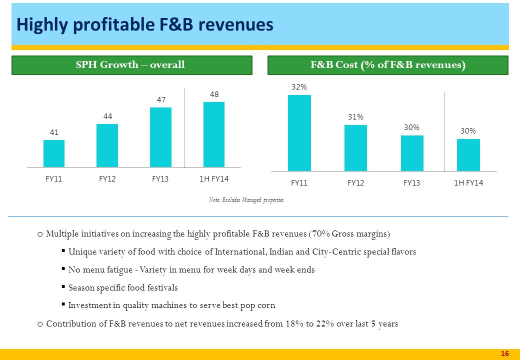 Highly profitable F&B revenues