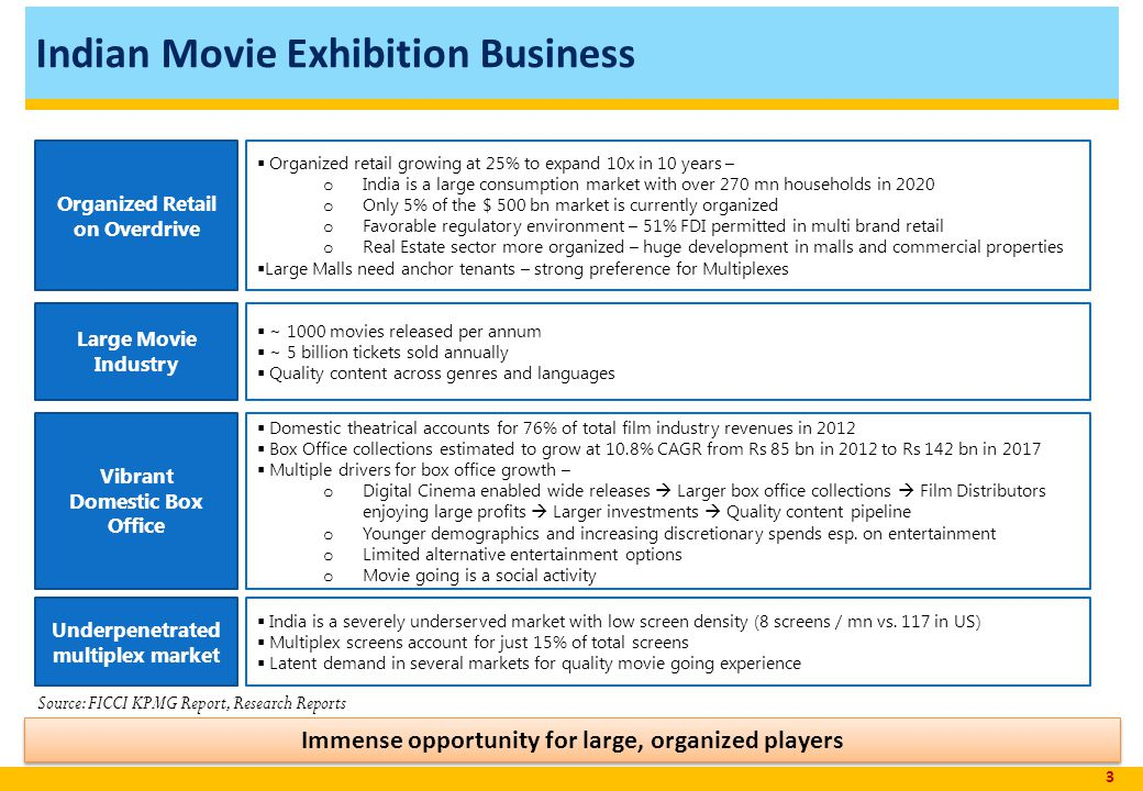 Indian Movie Exhibition Business